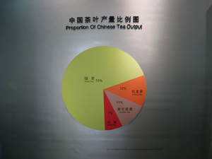 Chart from the National Tea Museum